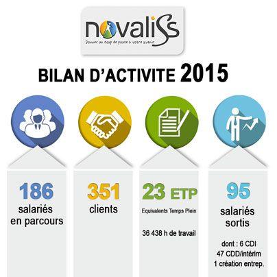 infographie sur l'activité Novaliss 2015
