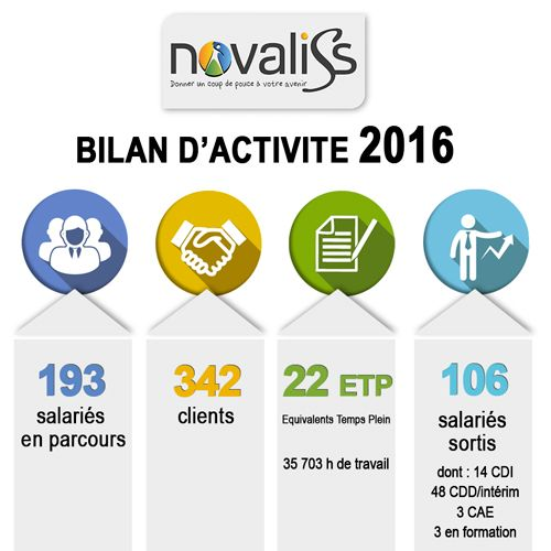 Activité Novaliss en 2016